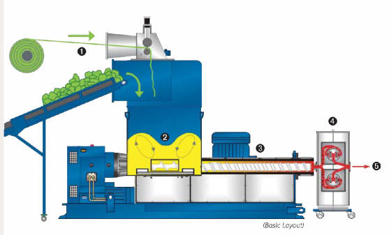 Erema combination recycling extrusion line